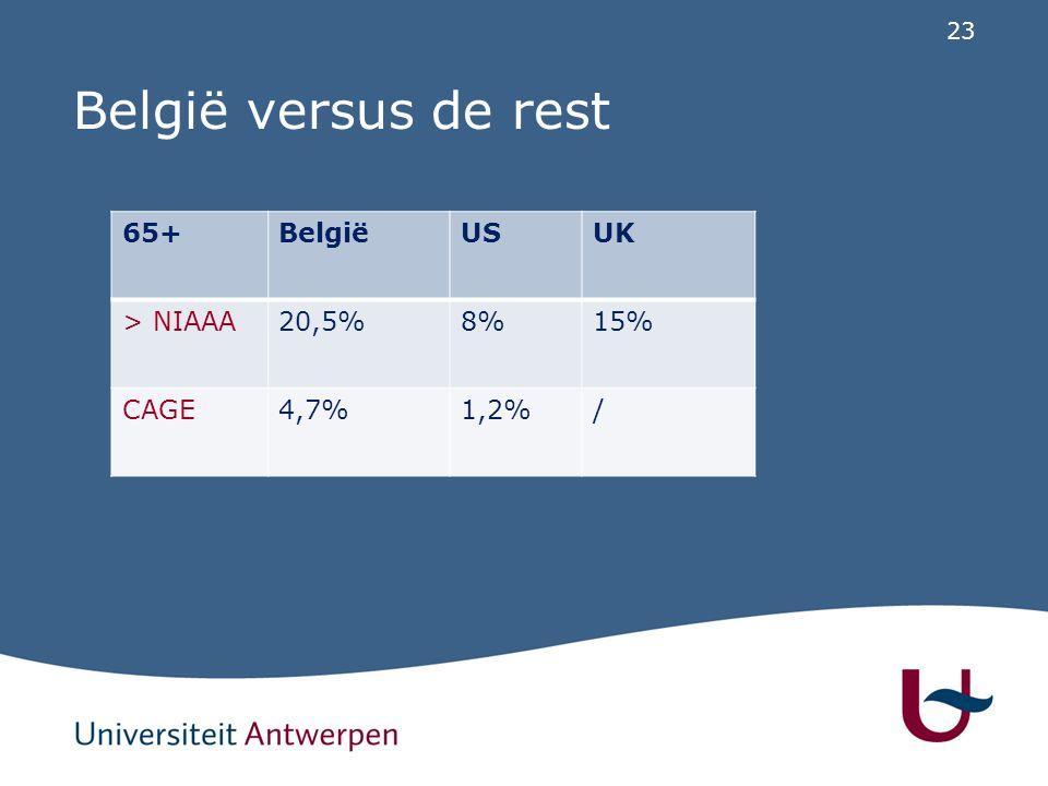 België versus de rest 65+ België US UK > NIAAA 20,5% 8% 15% CAGE