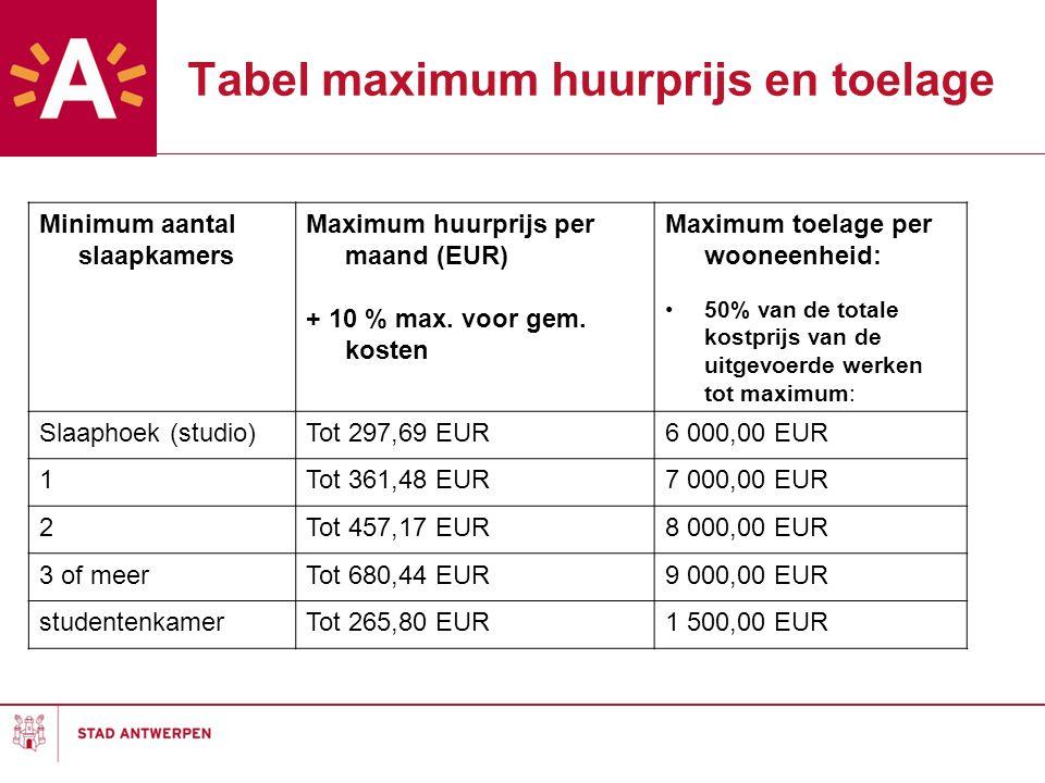 Tabel maximum huurprijs en toelage