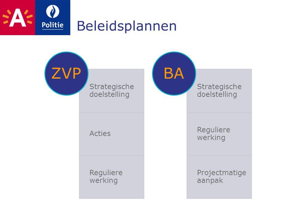 ZVP BA Beleidsplannen Strategische doelstelling Acties
