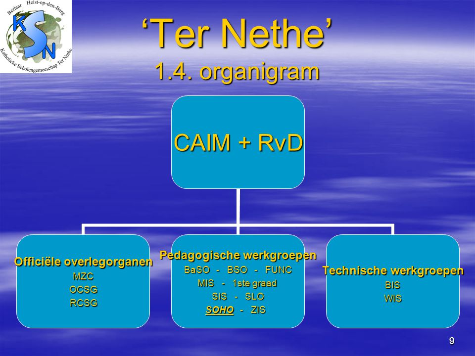 'Ter Nethe' 1.4. organigram