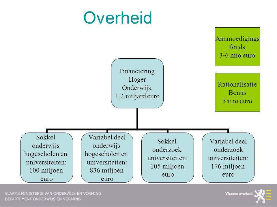 Overheid Aanmoedigings fonds 3-6 mio euro Rationalisatie Bonus