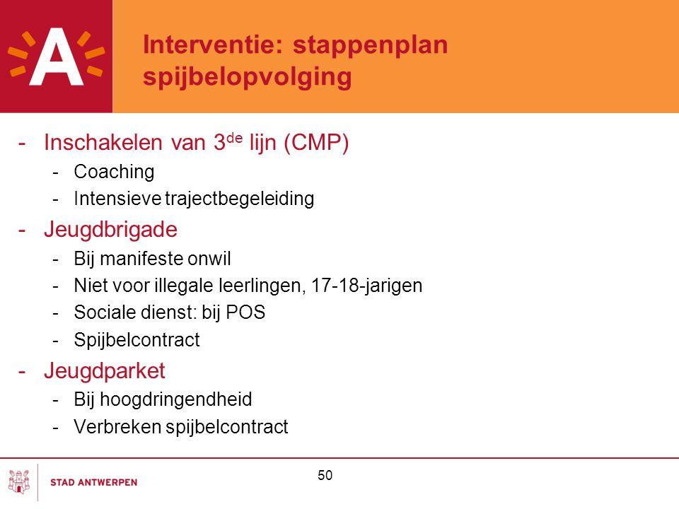Interventie: stappenplan spijbelopvolging