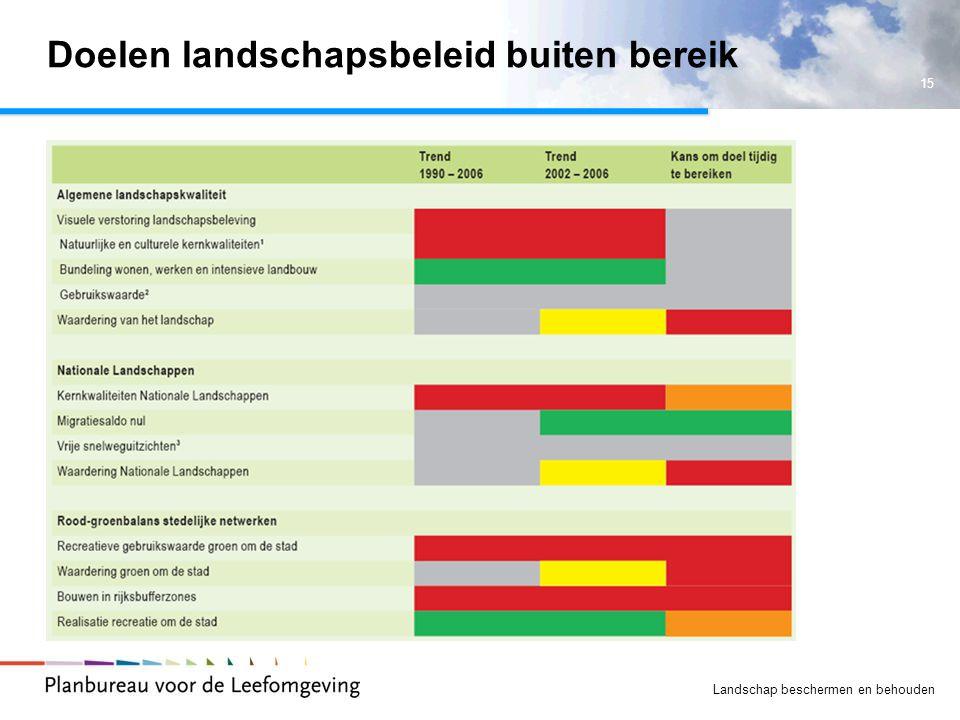 Doelen landschapsbeleid buiten bereik