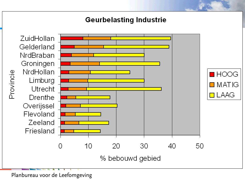 In de dichtsbevolkte provincies heeft 30-40% van het bebouwd gebied te maken met geurbelasting.