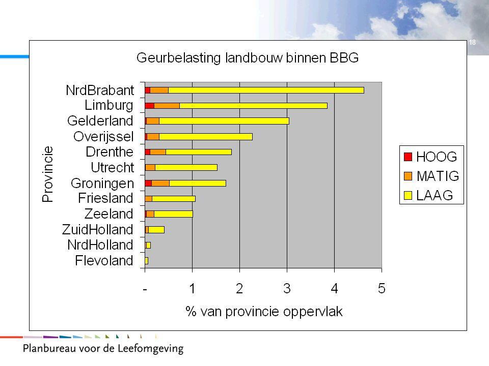 Geurbelasting door agrarische bedrijven komt het meest voor in het bebouwd gebied in de concentratiegebieden die zich bevinden in de provincies Limburg, Noord Brabant en Gelderland.
