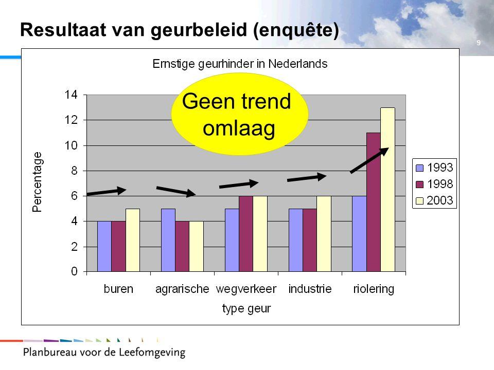 Resultaat van geurbeleid (enquête)