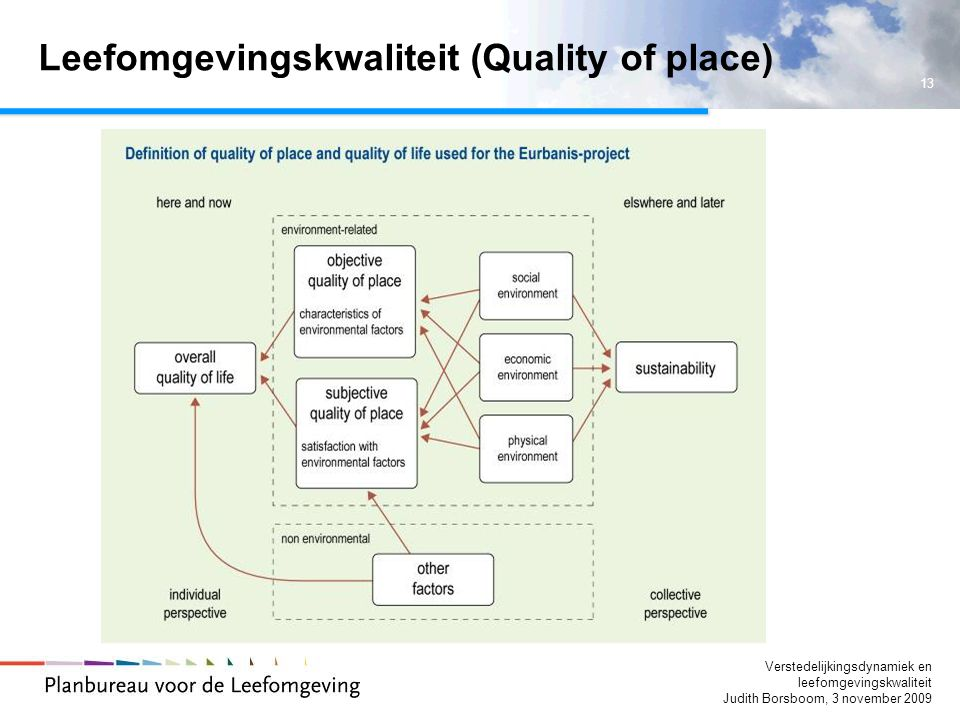 Leefomgevingskwaliteit (Quality of place)