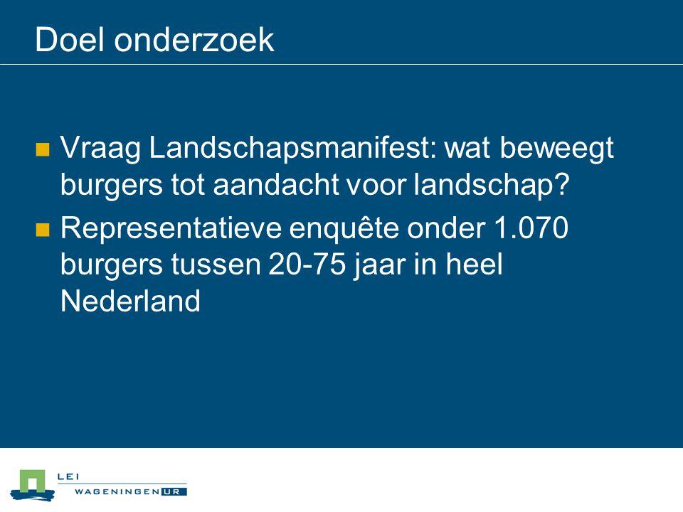 Doel onderzoek Vraag Landschapsmanifest: wat beweegt burgers tot aandacht voor landschap