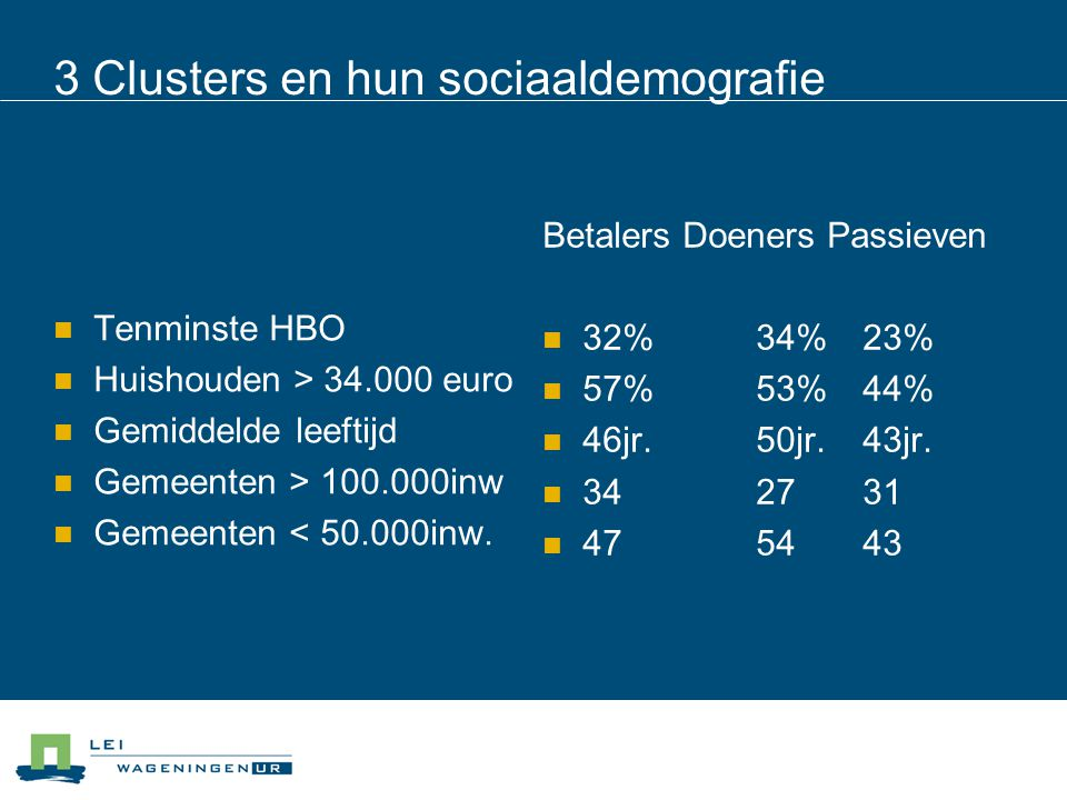 3 Clusters en hun sociaaldemografie