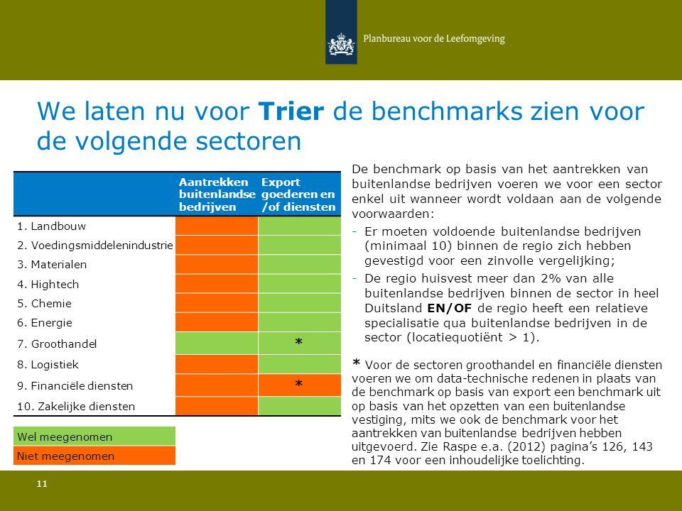We laten nu voor Trier de benchmarks zien voor de volgende sectoren