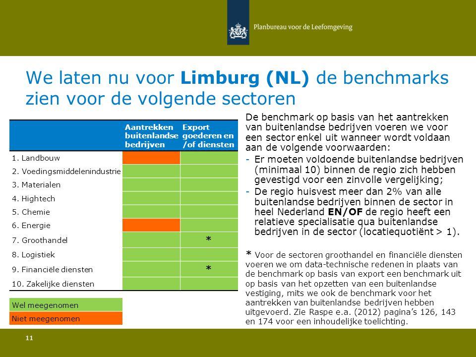 We laten nu voor Limburg (NL) de benchmarks zien voor de volgende sectoren