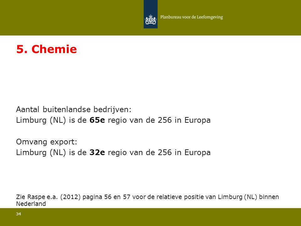 5. Chemie Limburg (NL) is de 65e regio van de 256 in Europa