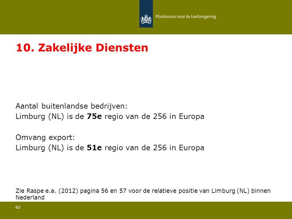 10. Zakelijke Diensten Limburg (NL) is de 75e regio van de 256 in Europa. Limburg (NL) is de 51e regio van de 256 in Europa.
