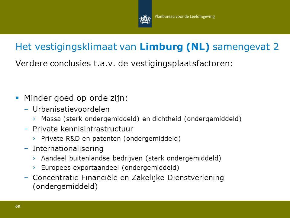 Het vestigingsklimaat van Limburg (NL) samengevat 2