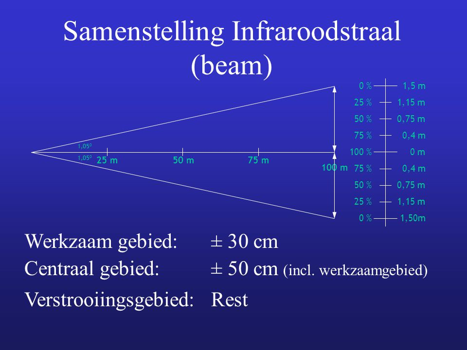 Samenstelling Infraroodstraal (beam)