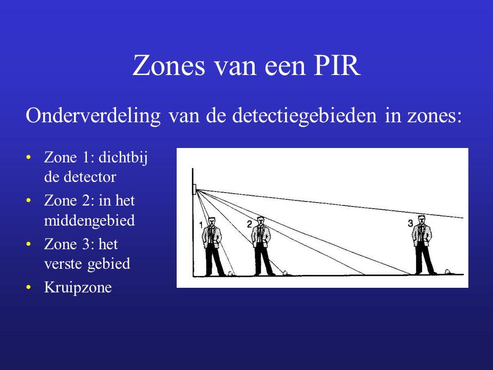 Zones van een PIR Onderverdeling van de detectiegebieden in zones: