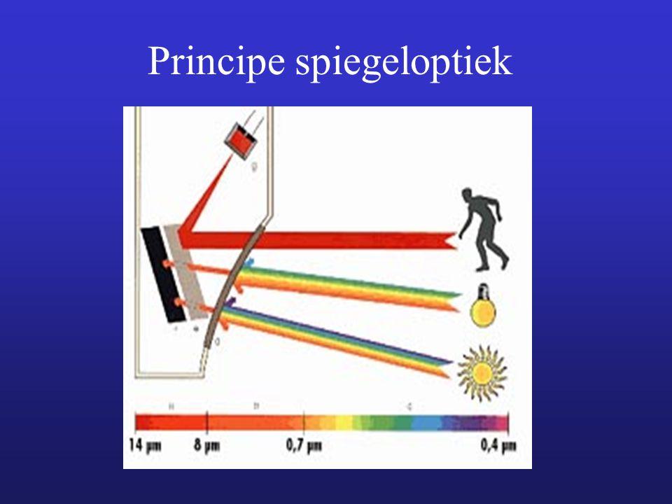 Principe spiegeloptiek