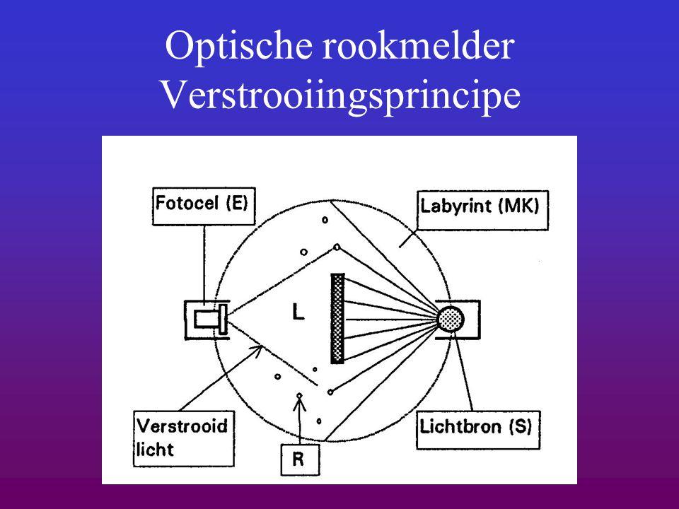 Optische rookmelder Verstrooiingsprincipe