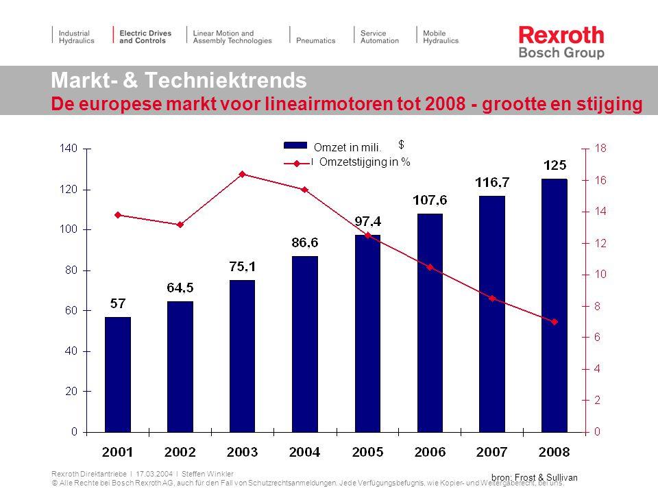 Markt- & Techniektrends De europese markt voor lineairmotoren tot 2008 - grootte en stijging