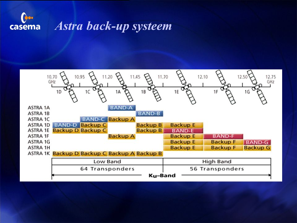Astra back-up systeem