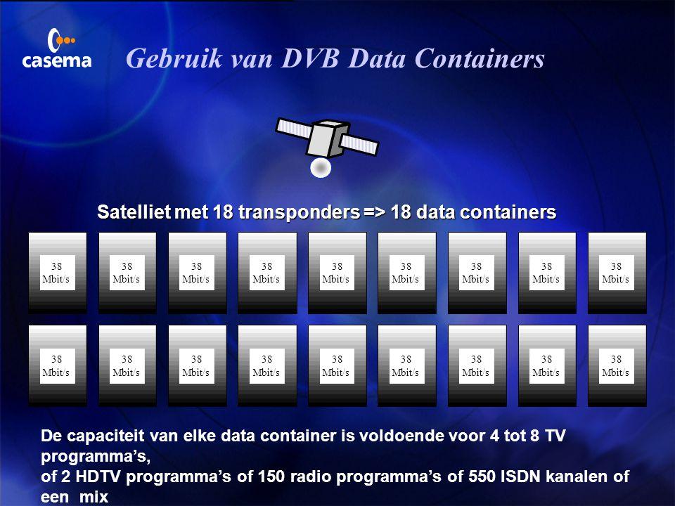 Gebruik van DVB Data Containers