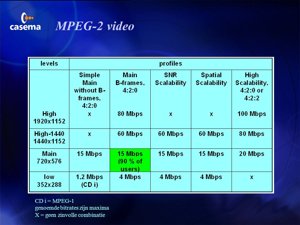 MPEG-2 video CD i = MPEG-1 genoemde bitrates zijn maxima
