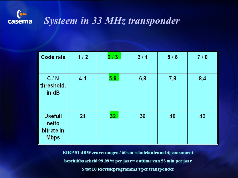 Systeem in 33 MHz transponder