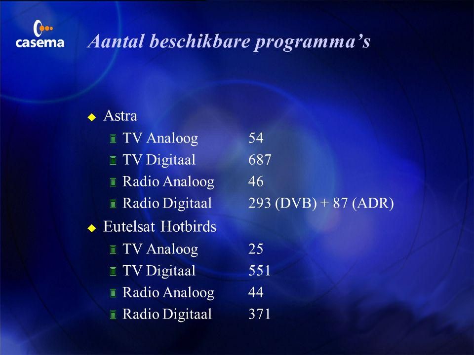 Aantal beschikbare programma's