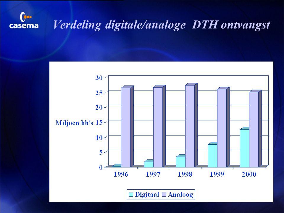 Verdeling digitale/analoge DTH ontvangst