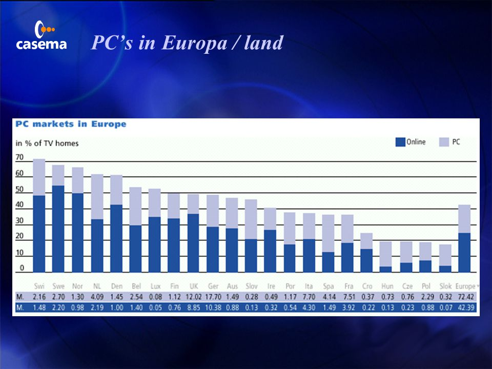PC's in Europa / land