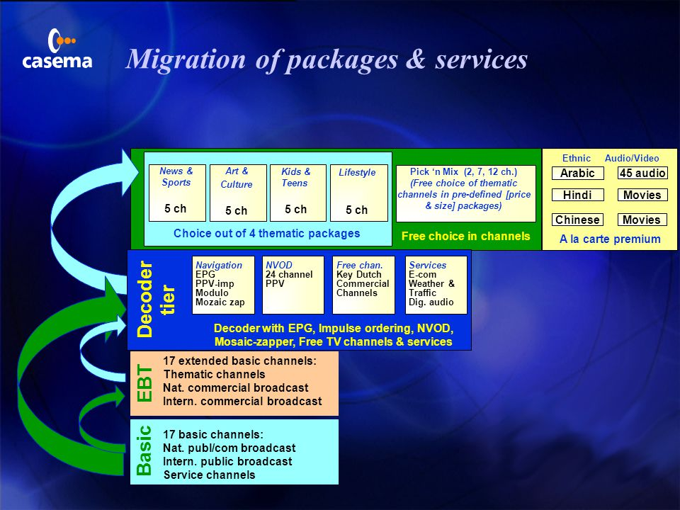 Migration of packages & services