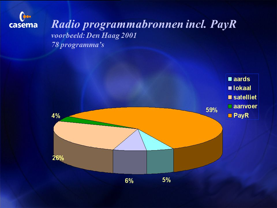 Radio programmabronnen incl