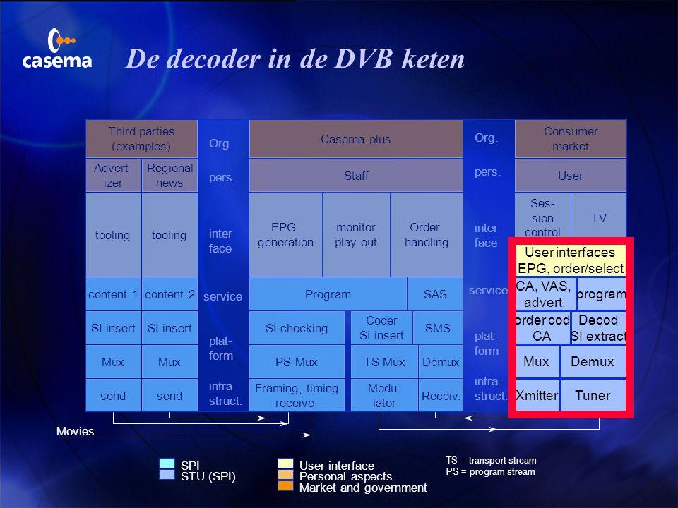 De decoder in de DVB keten