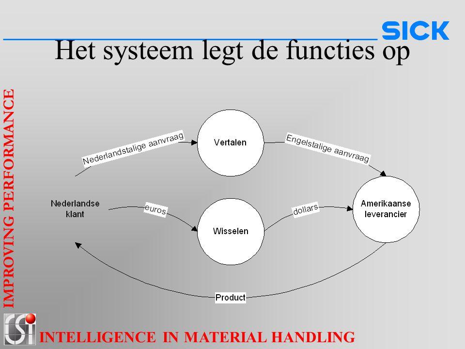 Het systeem legt de functies op