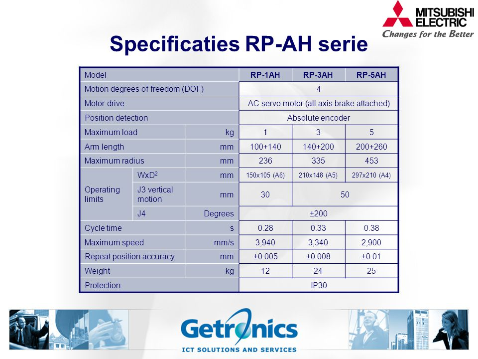 Specificaties RP-AH serie