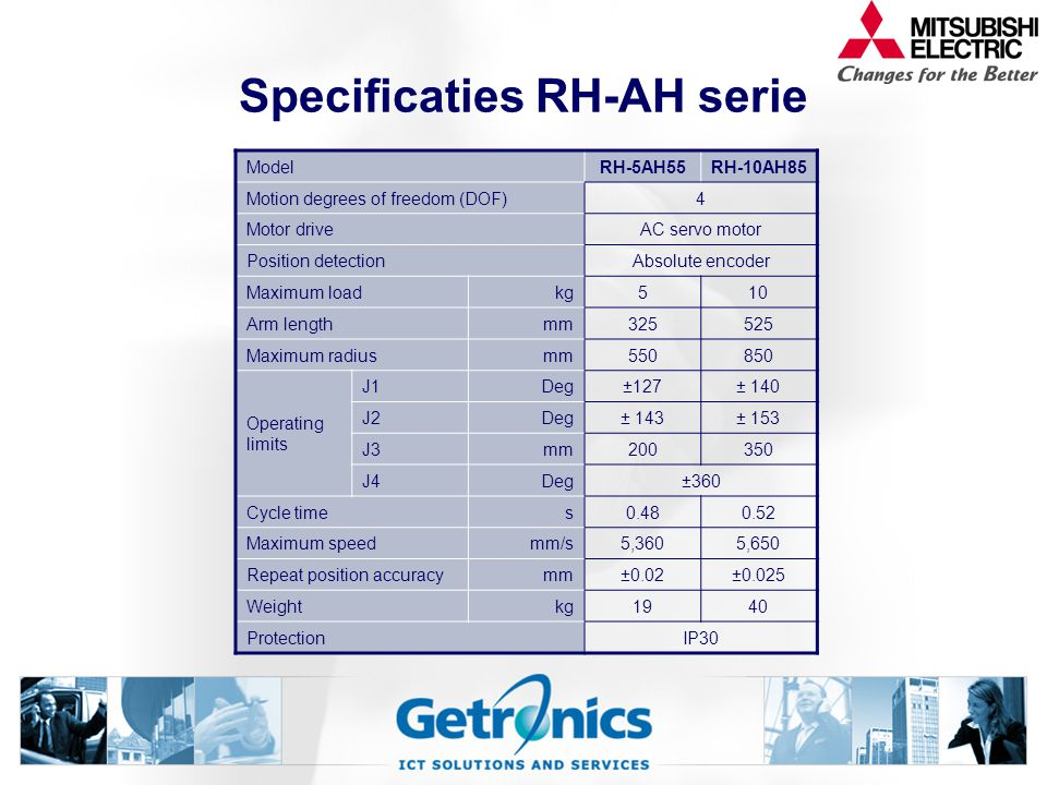 Specificaties RH-AH serie