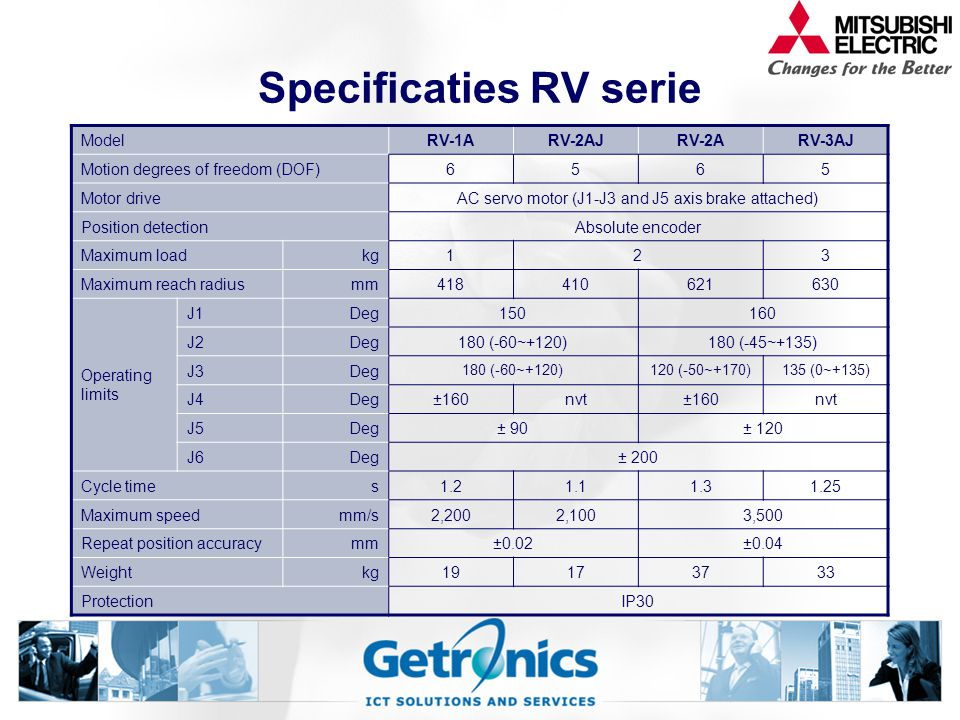 Specificaties RV serie