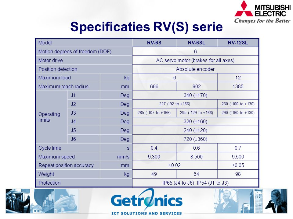 Specificaties RV(S) serie