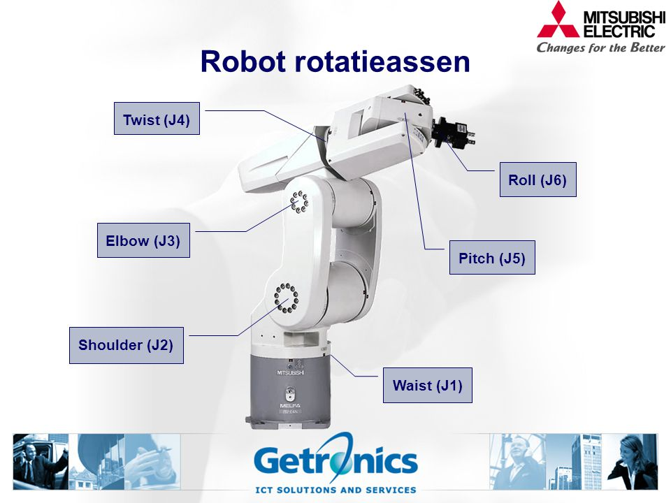 Robot rotatieassen Twist (J4) Roll (J6) Elbow (J3) Pitch (J5)