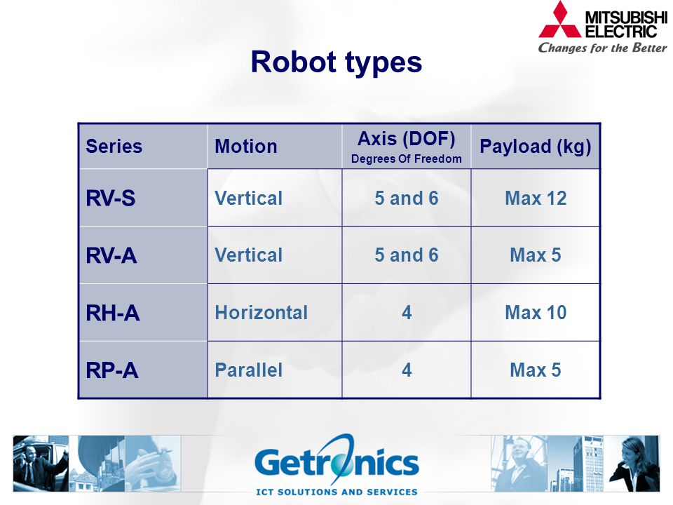 Robot types RV-S RV-A RH-A RP-A Series Motion Axis (DOF) Payload (kg)