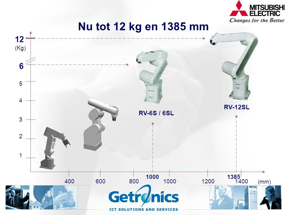 Nu tot 12 kg en 1385 mm 12 6 RV-12SL RV-6S / 6SL (Kg) 5 4 3 2 1 1000
