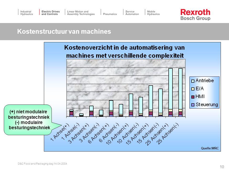 Kostenstructuur van machines