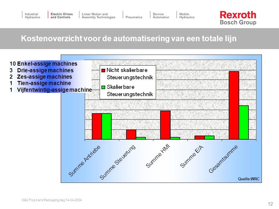 Kostenoverzicht voor de automatisering van een totale lijn
