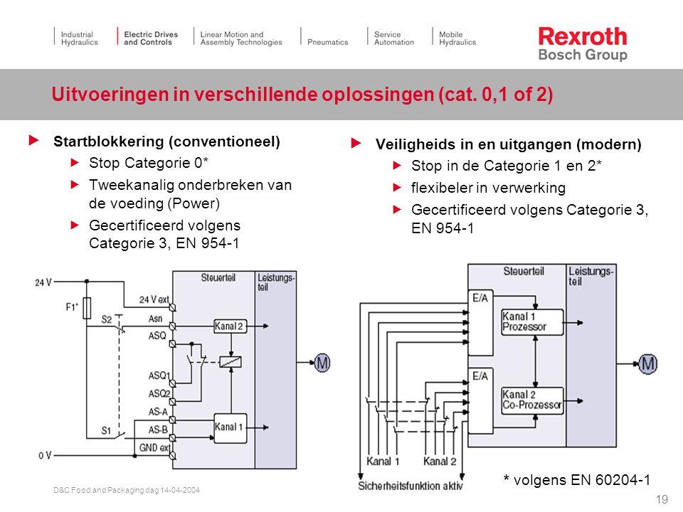 Uitvoeringen in verschillende oplossingen (cat. 0,1 of 2)