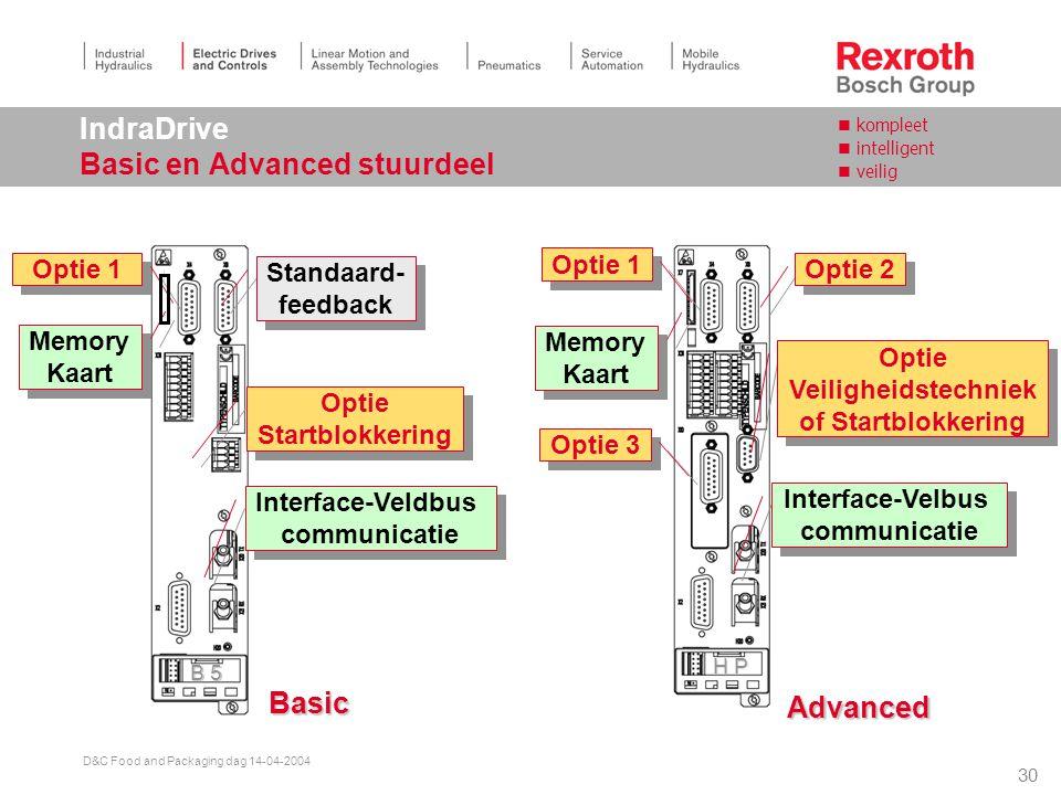 IndraDrive Basic en Advanced stuurdeel