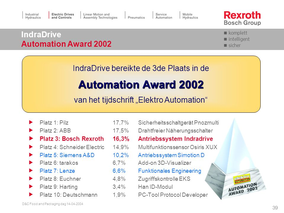 IndraDrive Automation Award 2002