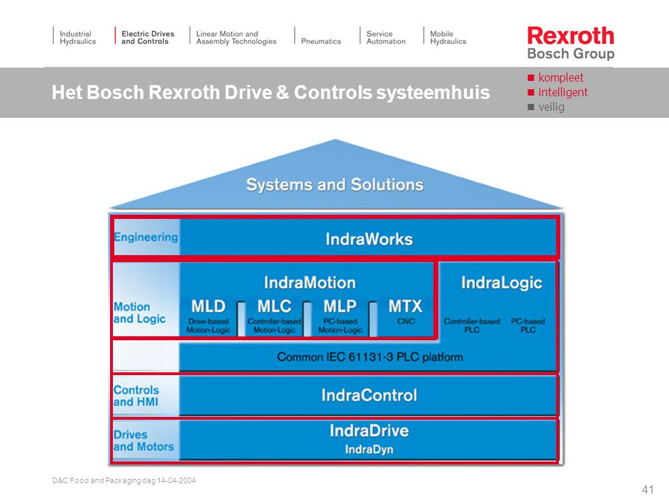 Het Bosch Rexroth Drive & Controls systeemhuis