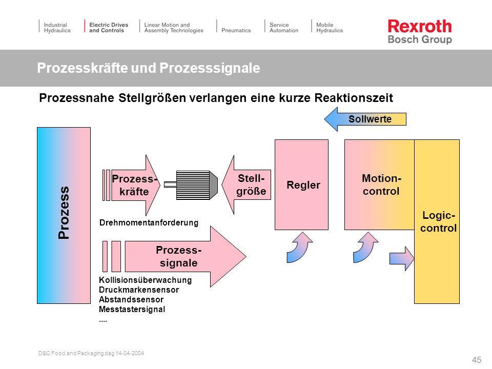 Prozesskräfte und Prozesssignale