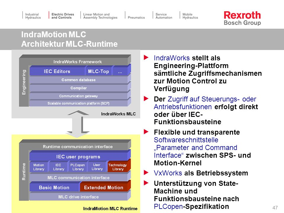 IndraMotion MLC Architektur MLC-Runtime