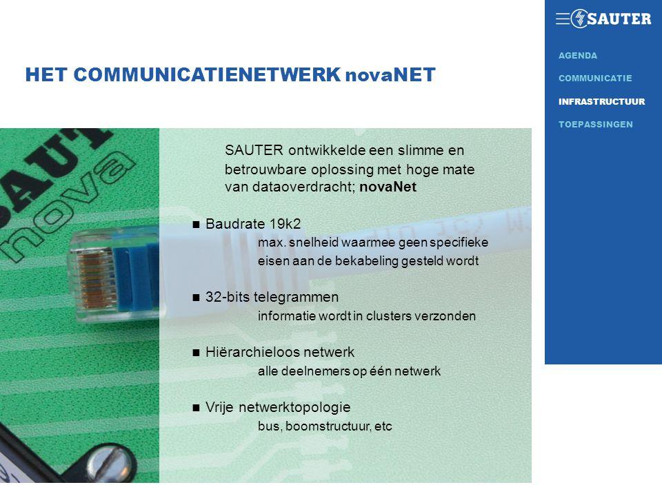 HET COMMUNICATIENETWERK novaNET